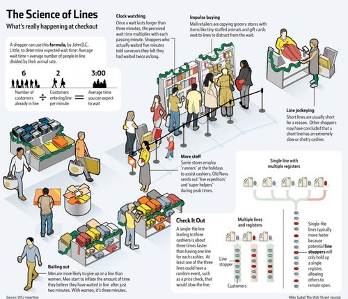 The Science Of Standing Around In Lines