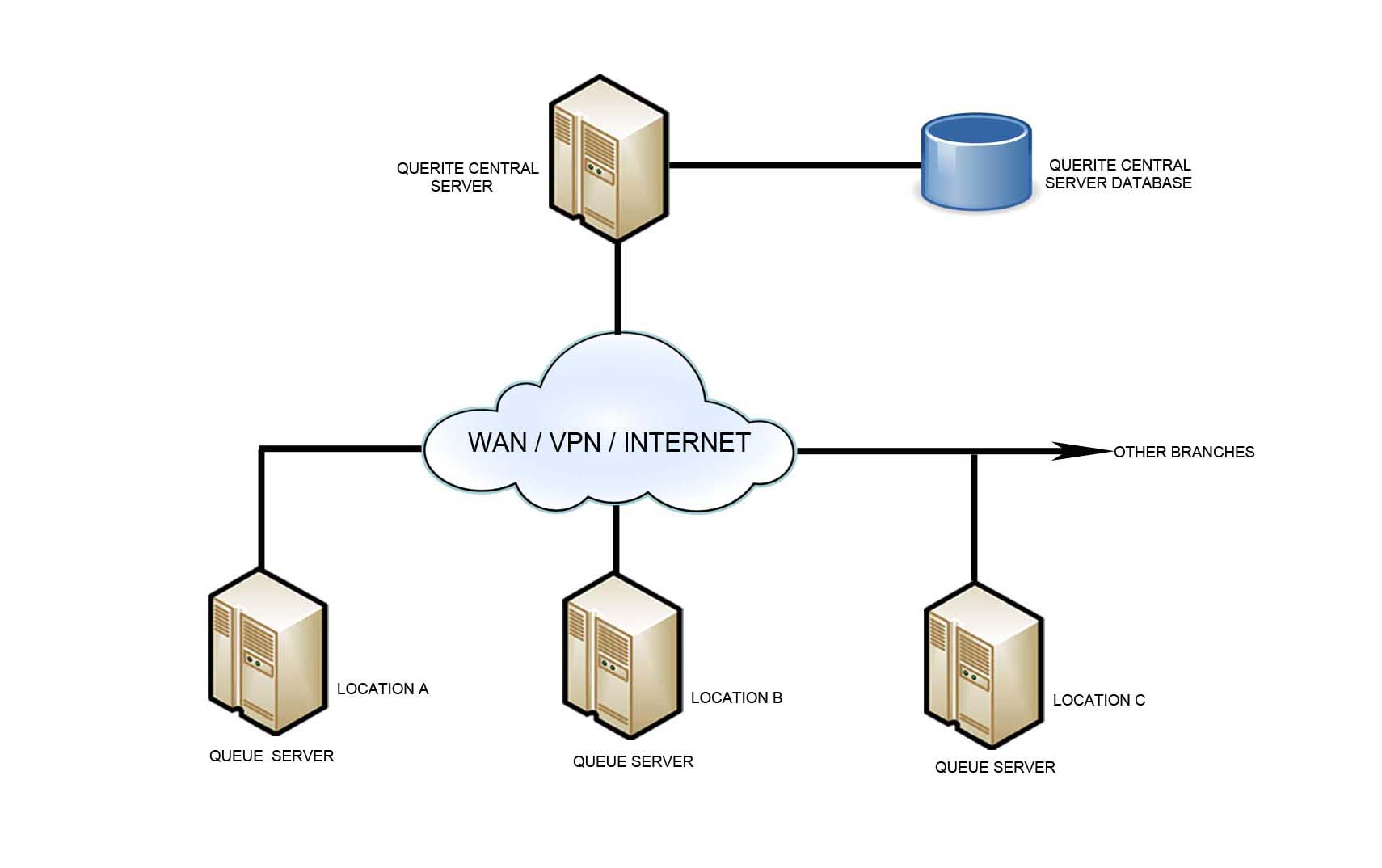 Network Diagram Using QueueRite Central Server